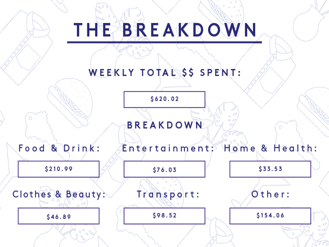 A Week In London On A $77,837 Salary