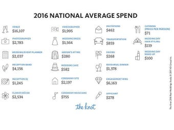 Wedding Costs 2017