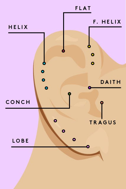 Who Knew The Piercing Ready Parts Of Our Ears Had Such Cool Futuristic Names