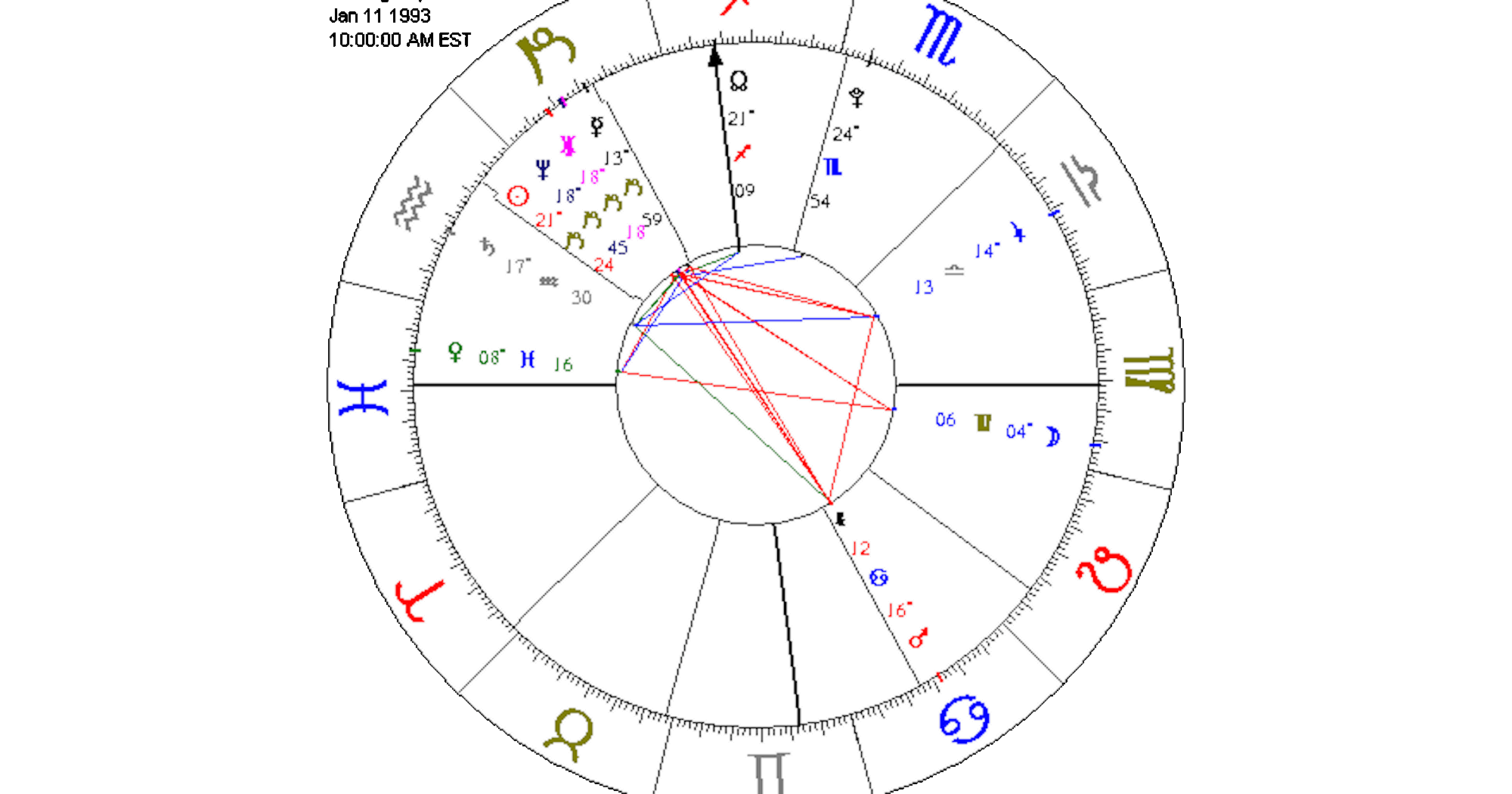 Astrology birth chart analysis how to read natal chart nvjuhfo Image collections