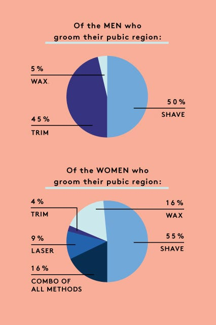 Percentage of women shave vagina