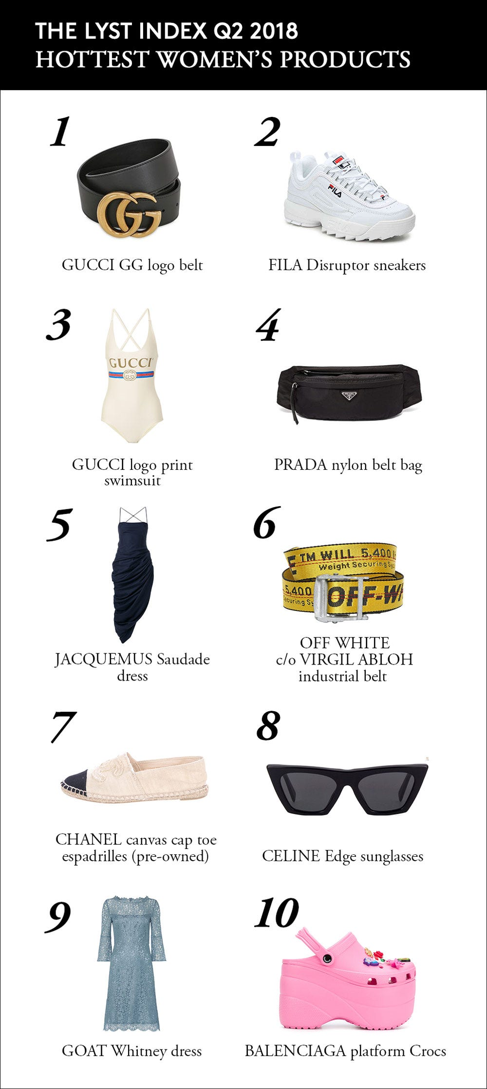 Lyst Hottest Brands Of 2018 List