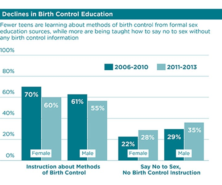 declining rates of teaching birth control in sex education in us