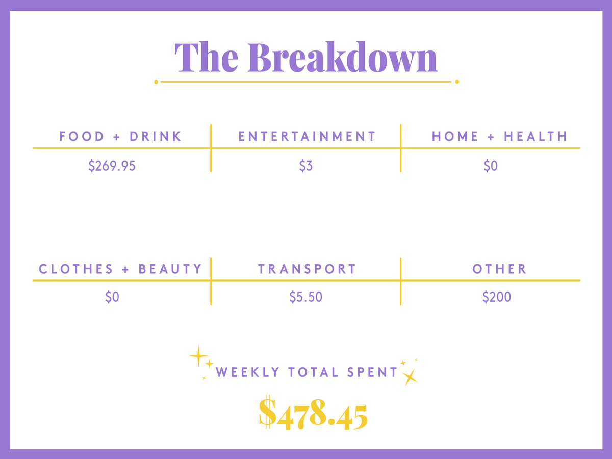 A Week In New York City On A Joint $400,000 Income