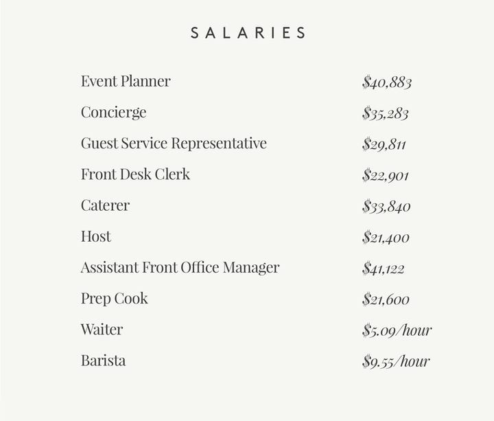List of Salaries in Hospitality